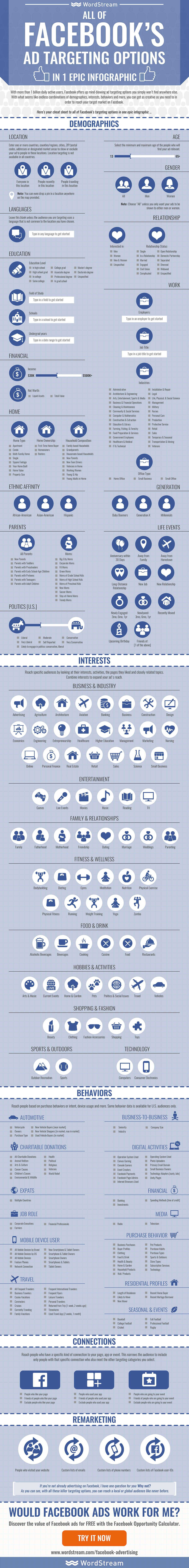 一张图带你看懂 Facebook Ad Target 设置