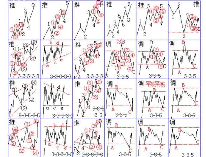 波浪理论 42 图及口诀