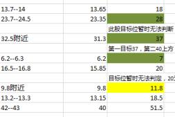 0914两月股票总结及推荐