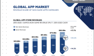 2016 全球移动市场报告 From Newzoo