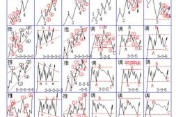 波浪理论42图及口诀